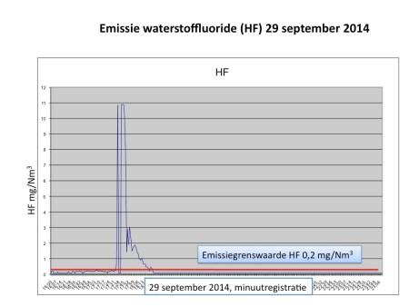 Figuur 2 - Arkenbout emissie waterstoffluoride